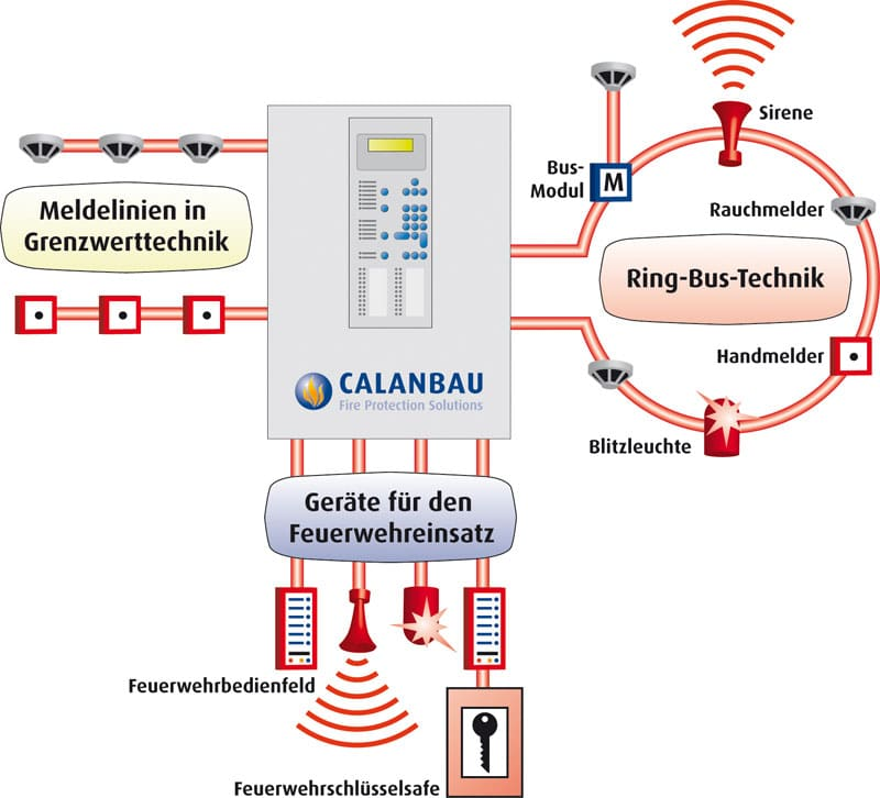 Design Of Automatic Fire Alarm System