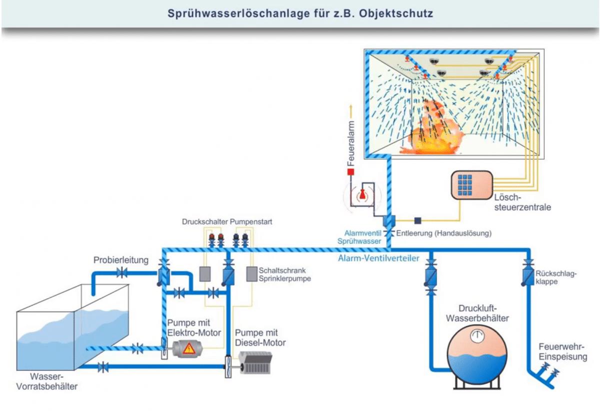 Brandschutz Feuerschutz Sprühwasserlöschanlagen - Brandschutzsystem mit offenen Düsen