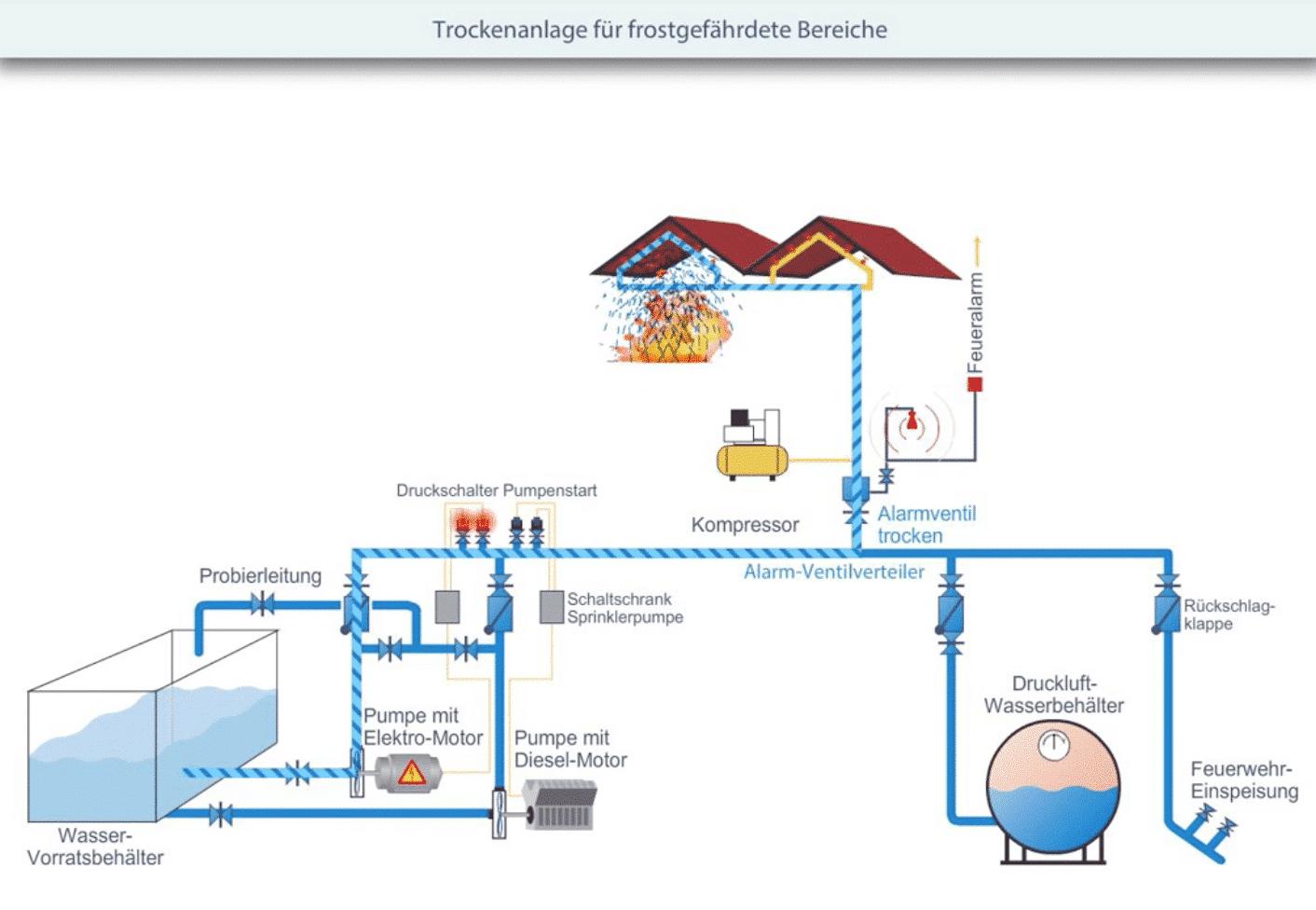 Brandschutz Sprinkleranlage als Trockenanlage für frostgefährdete Bereiche Video