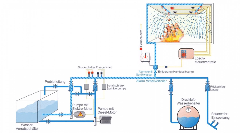Sprinkleranlage Sprühwasserlöschanlage Brandschutz Calanbau