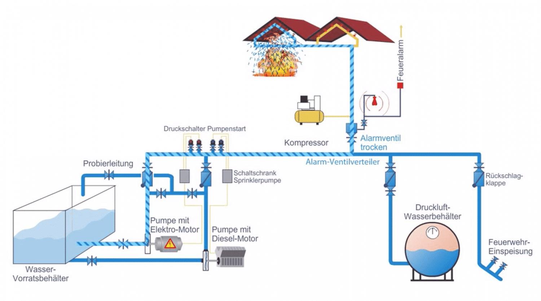 Sprinkleranlage Trockenanlage Brandschutz Calanbau