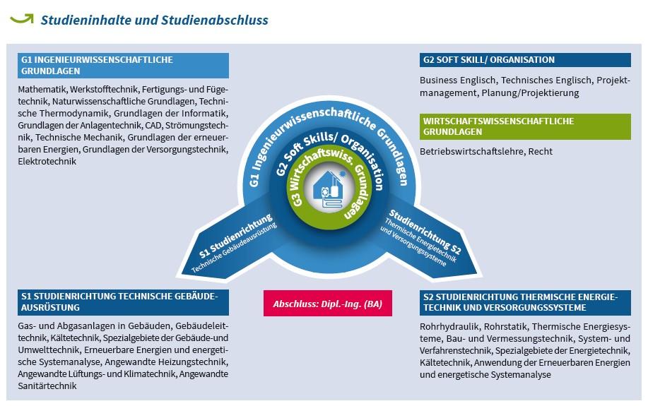 Duales Studium Versorgungs- und Umwelttechnik an der Berufsakademie Glauchau. Grafik der Studieninhalte.